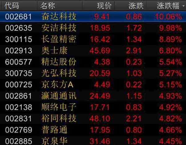 小米IPO概念股再盘点:八大生态链和供应链公司谁将领跑