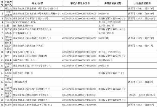 酒泉市国土资源局肃州分局公告(2018)第4期