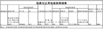 遂宁市国土资源局船山分局国有建设用地使用权拍卖出让公告遂船国土资公〔2018〕7号