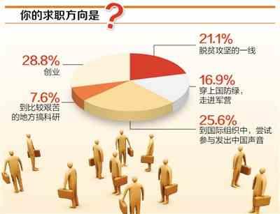 """大学毕业生求职方向调查:选择""""创业""""的最多 占28.8%"""