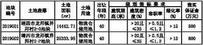 靖西市自然资源局国有建设用地使用权挂牌出让公告 靖自然资(挂)告字〔2019〕1号医院营销战略