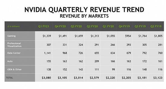 界面新闻英伟达一季度数据中心业务收入首次突破10亿美元,有望成为未来营收支柱
