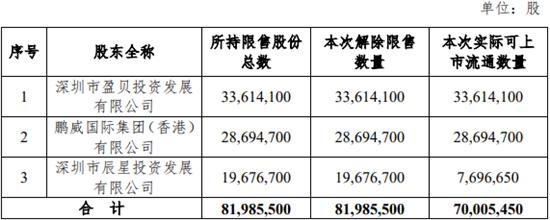 界面消息|本周解禁市值不及300亿,这家空调供给链公司占了三成
